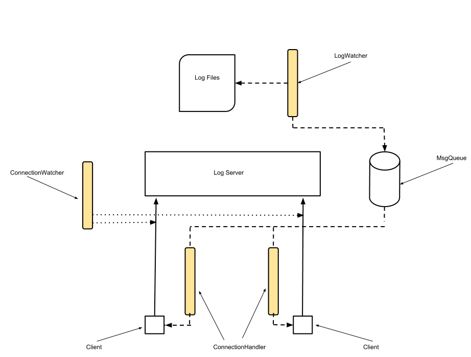 Java Log Server
